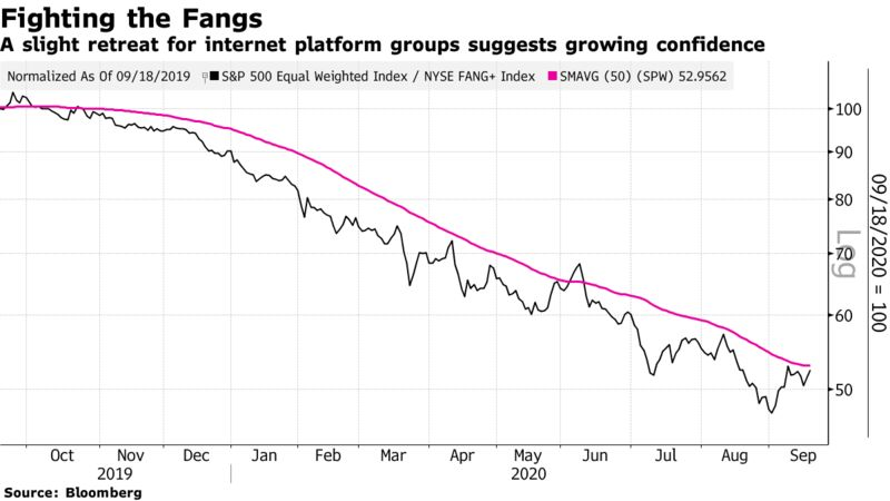 A slight retreat for internet platform groups suggests growing confidence