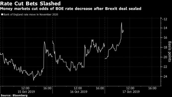 BOE Rate Cut Is Now Much Less Certain After Brexit Announcement