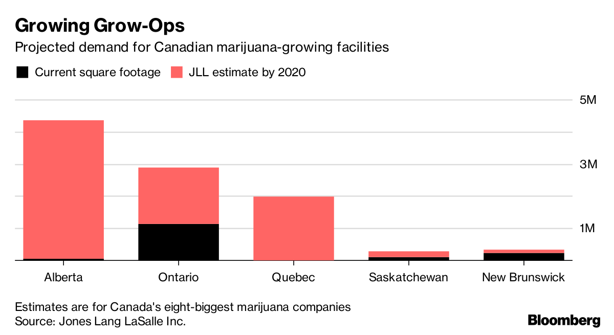 Canada's Pot Industry Is Hungry for Real Estate - Bloomberg