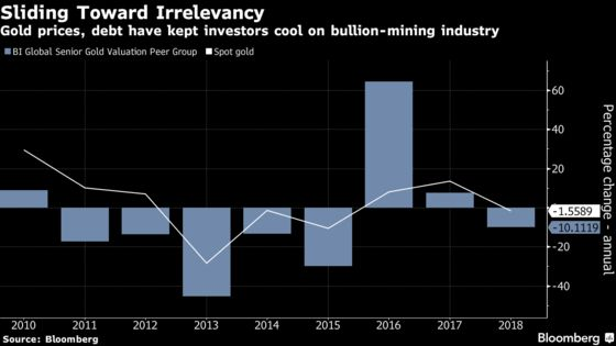 Barrick's New CEO Says Gold Industry Shake-Up Is Just Starting