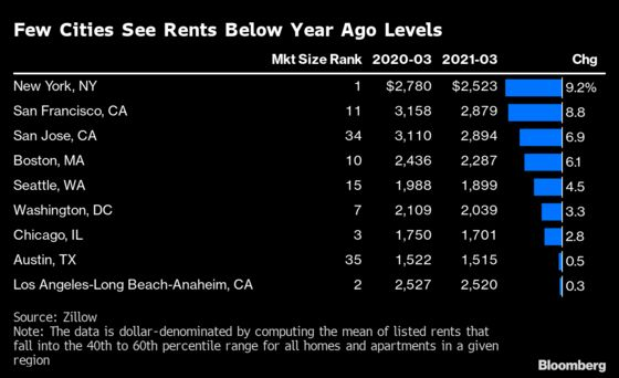 Rents Soar for Millions of Americans as Threat of Eviction Looms