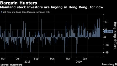 Mainland stock investors are buying in Hong Kong, for now