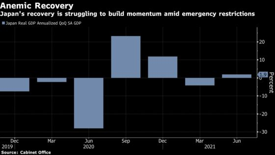Japan's Economy Grew at Faster Clip Before Record Virus Wave