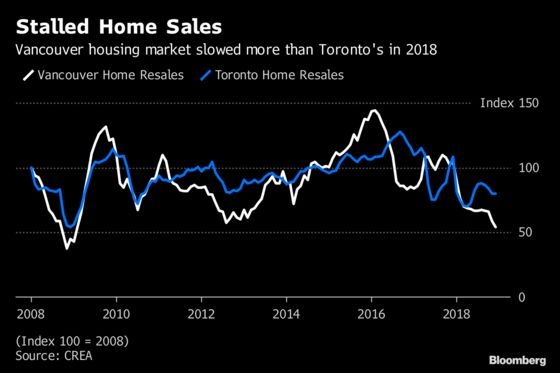 Vancouver Becomes the Weak Link in Canada's Housing Slowdown