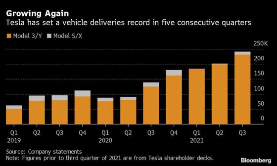 Tesla's China Plant Keeps Coming Through as Elon Musk Hurdles Crises