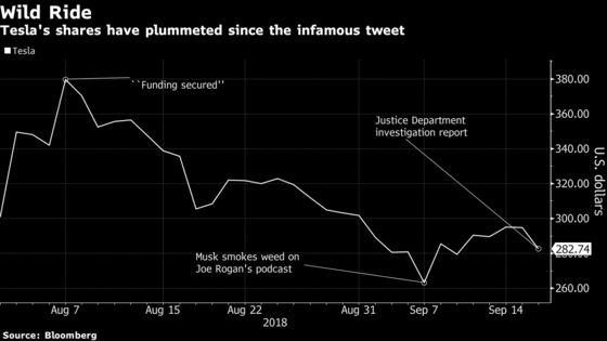 Tesla Shares Extend Decline to 21% Since Musk's 'Funding Secured'Tweet
