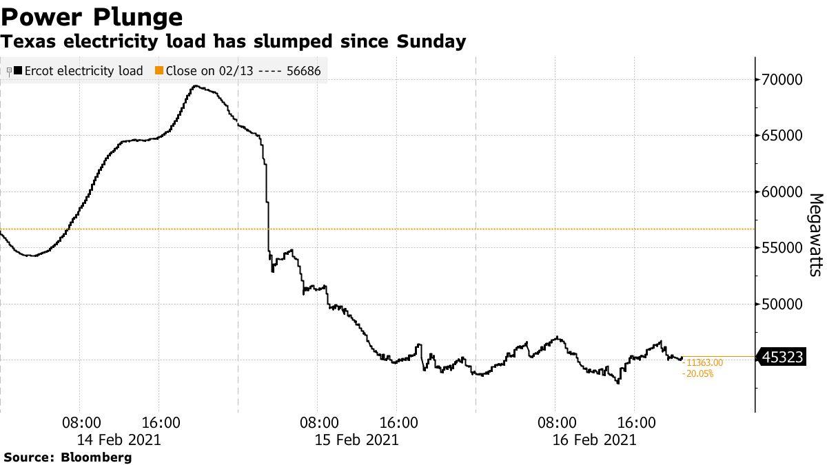La carga de electricidad de Texas ha caído desde el domingo