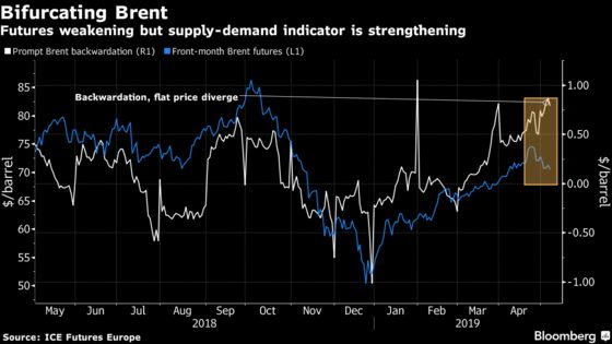 Oil Traders See Little in Real World to Justify Slump in Crude