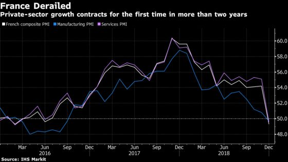 French Economy Hammered by Yellow Vest Protests as Output Falls