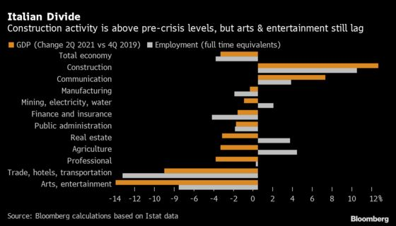 Italy's Recovery Favors Construction Over Entertainment