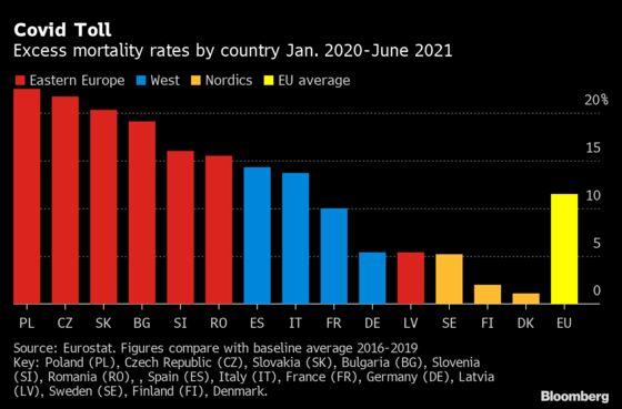 Europe's Stark Vaccine Divide Leaves Poorer East Far Behind