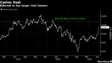 Eldorado to Buy Caesars for $8 6 Billion in Deal Backed by