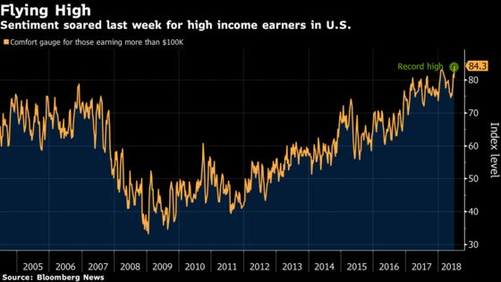High-Income Americans Are the Most Upbeat on Record