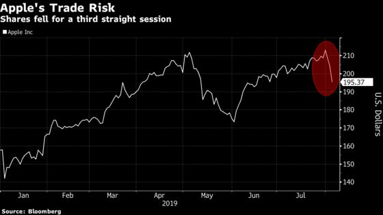 Apple Has Biggest Drop in Two Months as Trade Tensions Escalate