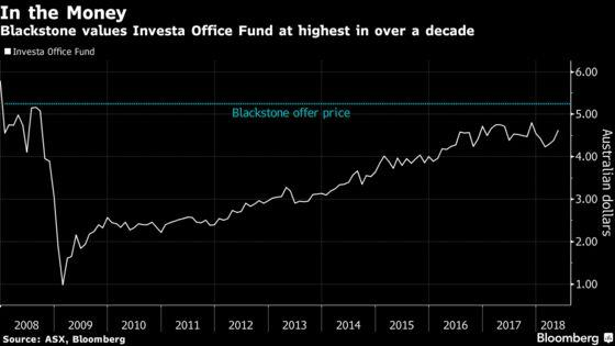Blackstone Bids $2.38 Billion for Office Tower Fund Investa
