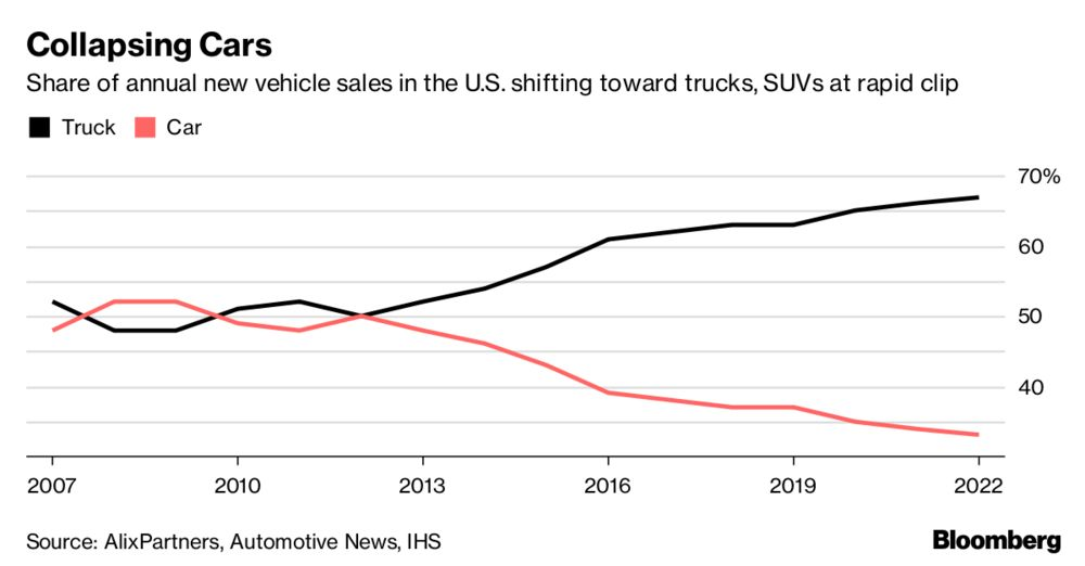 The American Sedan Is Dying  Long Live the SUV - Bloomberg