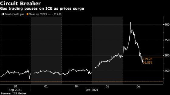 ICE Exchange Curbs U.K. Gas Trading Amid Wild Market Swings