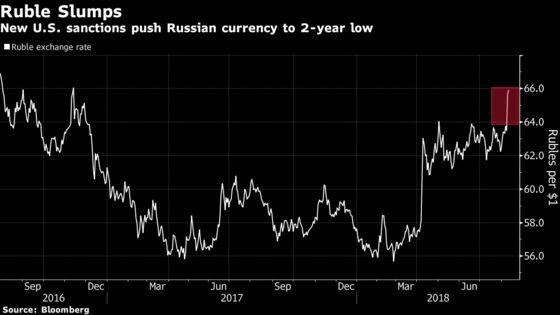 Russia Blasts New U.S. Sanctions Plan as Ruble Slides