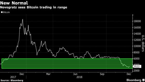 Michael Novogratz Predicts Bitcoin Declines Won't Get (Too Much) Worse