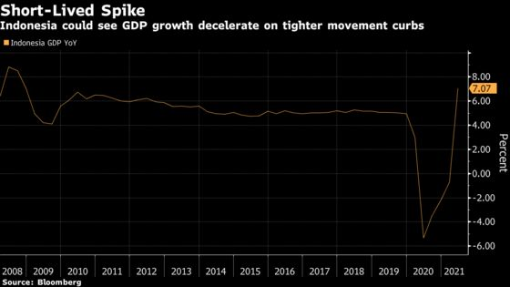 Indonesia Set to Keep Rates Low on Bleak Outlook: Decision Guide