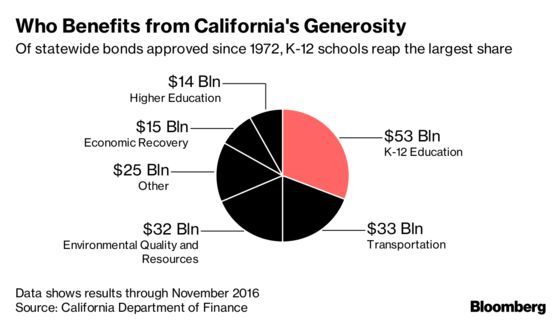 Californians' Top Priority Isn't on Statewide Ballot This Year