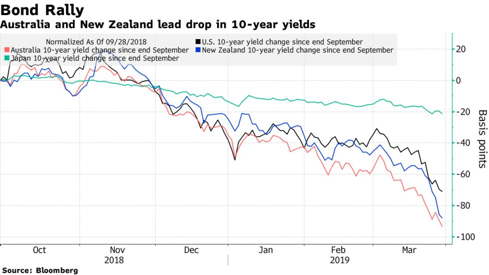 Bond Yields Tumble Again as Traders Add to Global Rate-Cut Bets