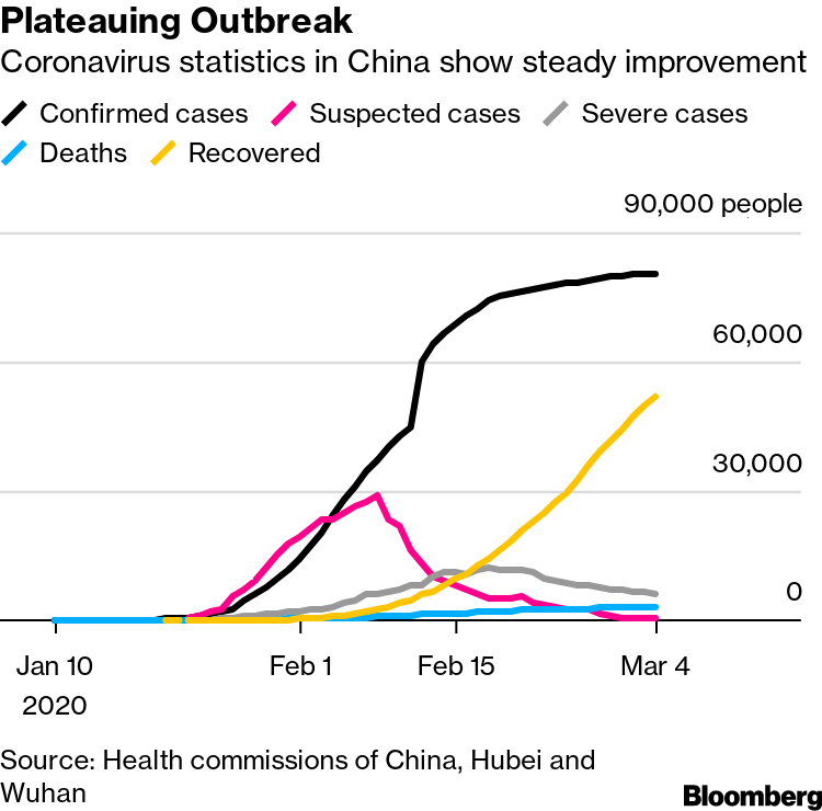 Coronavirus Spread In China Slows Drastically But Doubt Remains Bloomberg