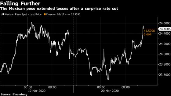 Mexico Cuts Key Rate After Unscheduled Central Bank Meeting