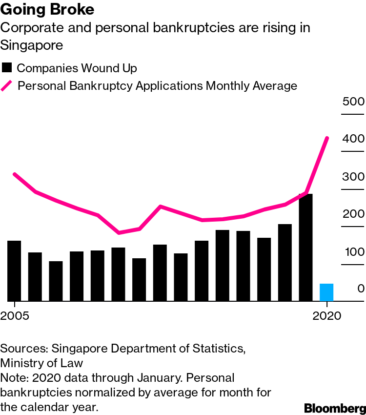 Image result for Singapore Bankruptcies Started Surging Even Before Coronavirus Hit bloomberg