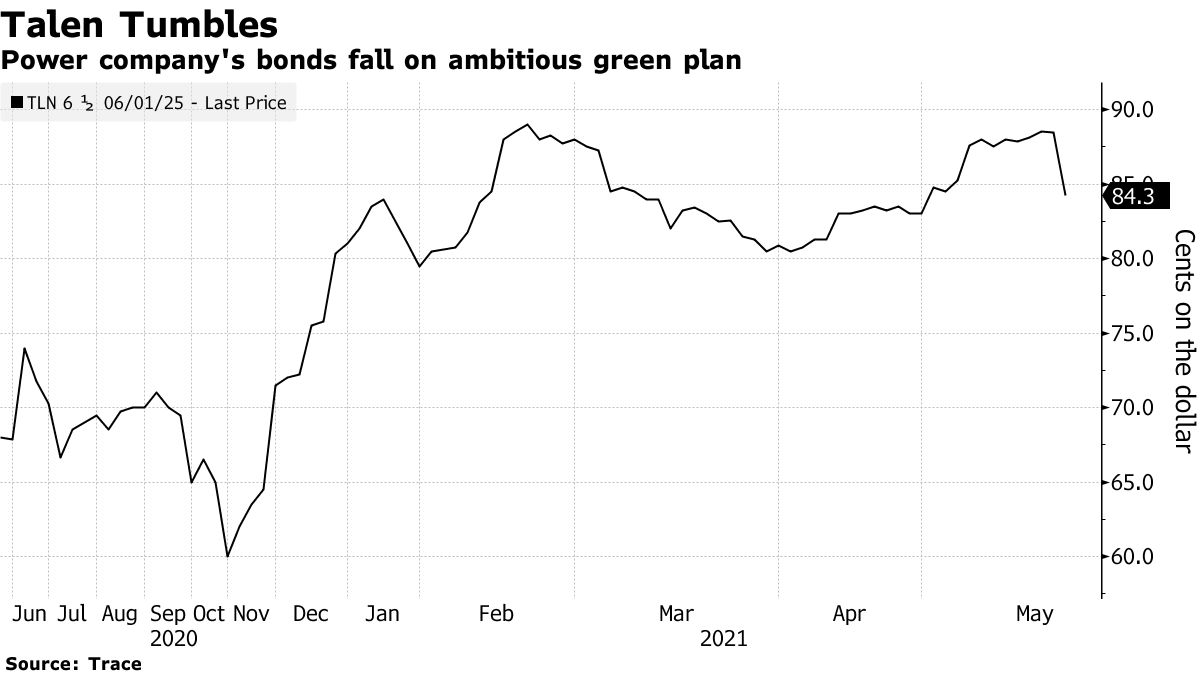 Power company's bonds fall on ambitious green plan