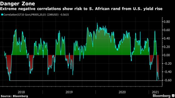 Bad News for S. Africa Rand: It's Not Just About Commodities