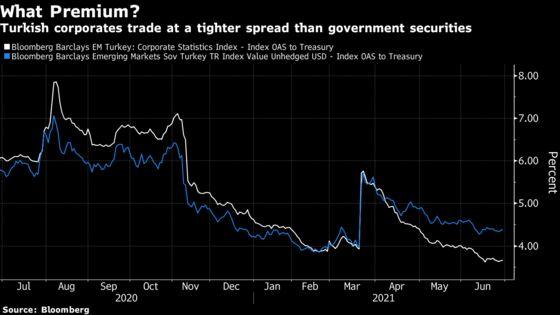Turkey Corporate Bonds Defy Bearish Chorus With Peer-Beating Run