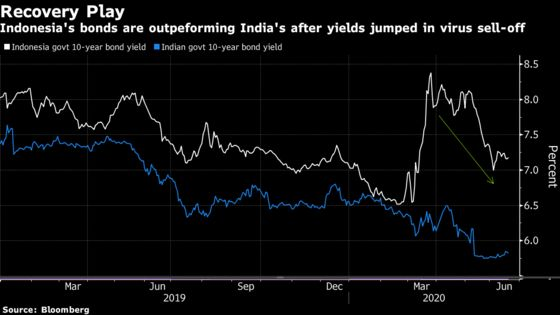 In High-Yield Revival, Global Funds Prefer Indonesia Over India