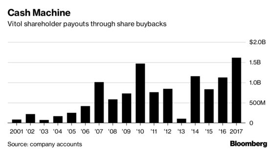 Vitol Handed a Record $1.6 Billion Payout to Its Traders in 2017