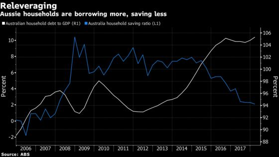 Hedge Funds Are Shorting Australian Retailers as Home Prices Fall
