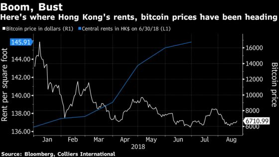Crypto Trading Firm Rents World's Priciest Offices, Paper Says