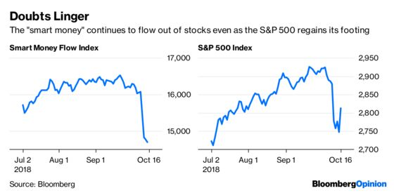 Smart Money Doesn't Think Investors Are Safe Yet