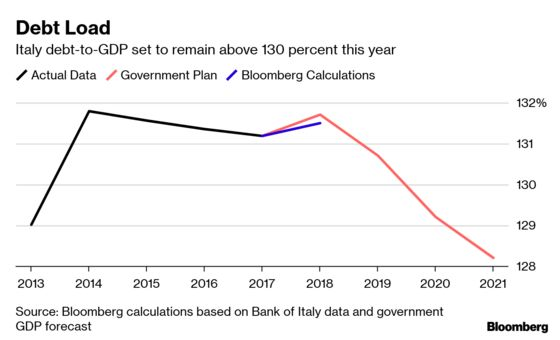 Italy's Failure to Cut Debt Is a Risk for Europe, EU Warns