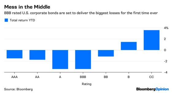 Goldilocks of the Bond Market Loses the Sweet Spot