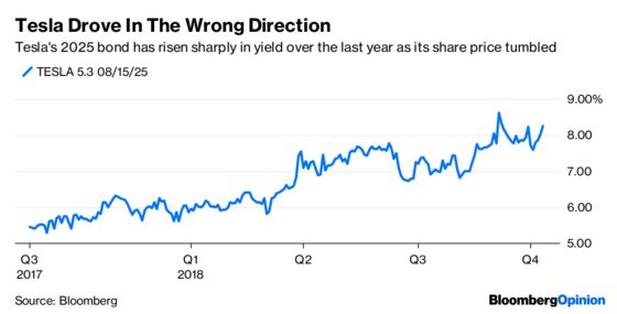 Uber's Junk Bond Is an Entree to the Main Event