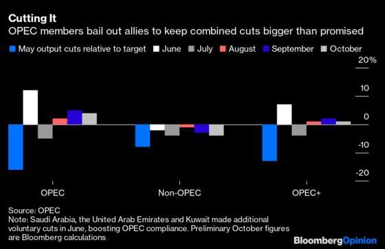 OPEC's Got to Play the Coronavirus Waiting Game