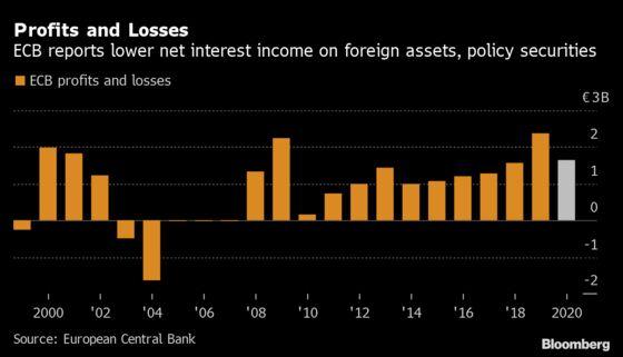 ECB Profit Drops on Dollar Assets, Expiry of Older Bonds