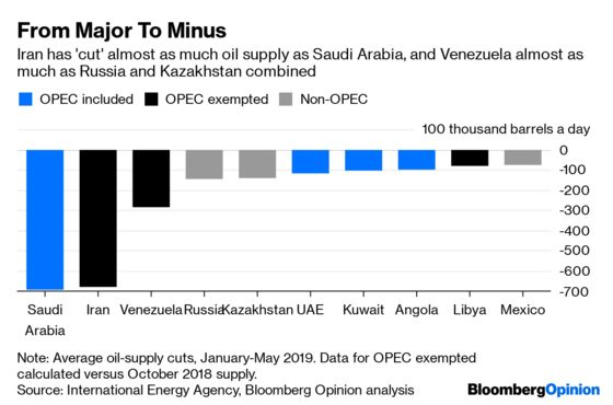 The Big Minus at the Heart of OPEC-Plus