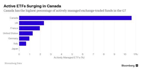 Active ETFs Surging in Canada