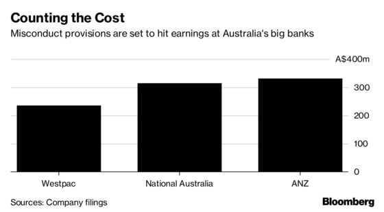 Misconduct Costs Are Starting to Bite for Australia's Big Banks