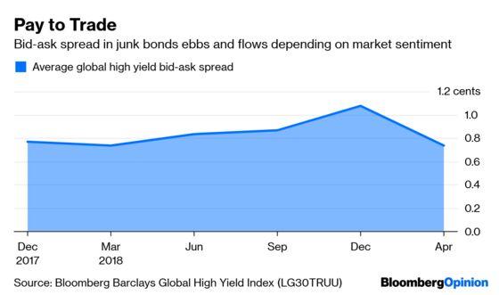 Wall Street Wins a Rare Chance to Cut Bond Transparency