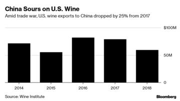 Napa Valley Wine Falls Victim to Trade War With 93% Tax in