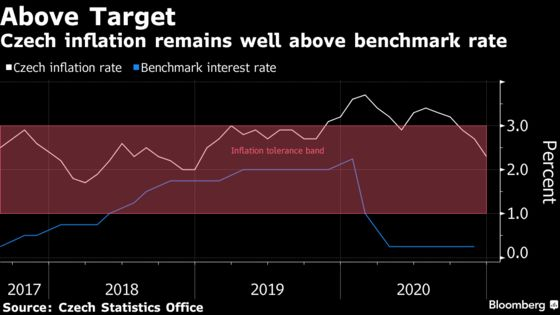 Europe May See Rate Hikes in 2021 as Czechs Mull Tightening
