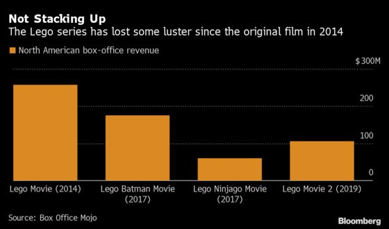 Lego Film Franchise Moves to Universal, in Blow to Warner Bros.