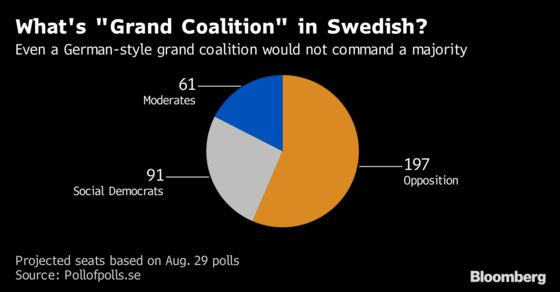 A Guide to What Could Be the Most Uncertain Swedish Election Yet